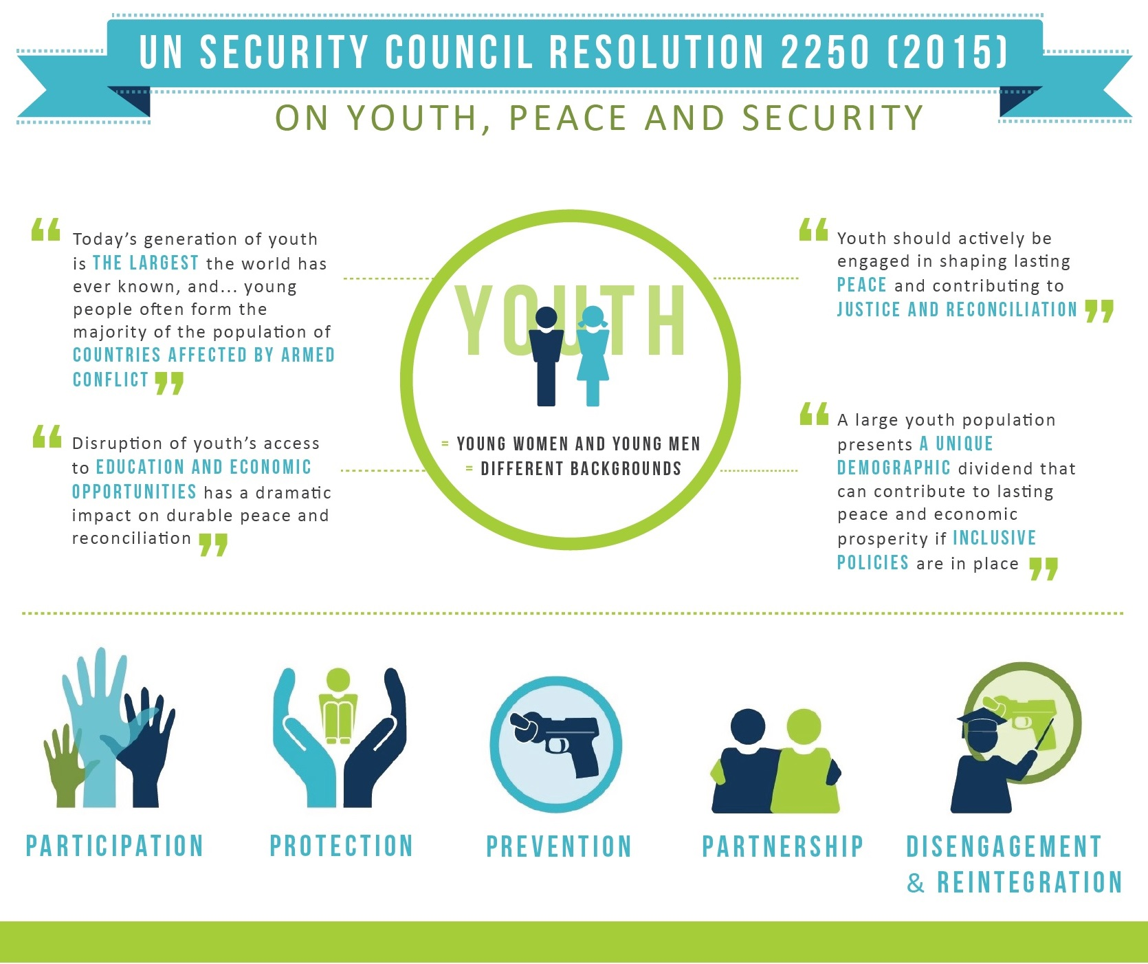 UNSCR 2250   Introduction   Youth4Peace Portal