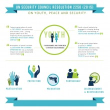 Infographic | UNSCR Resolution 2250